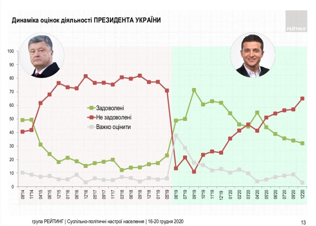 Как украинцы оценивают работу украинских президентов - результаты опроса