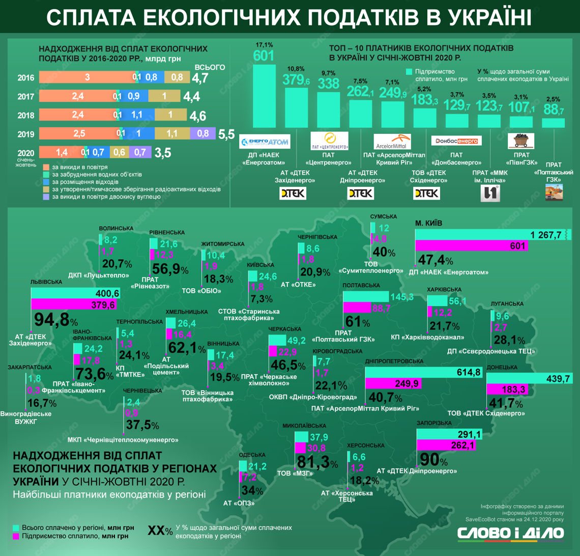 Оплата экологических налогов в Украине