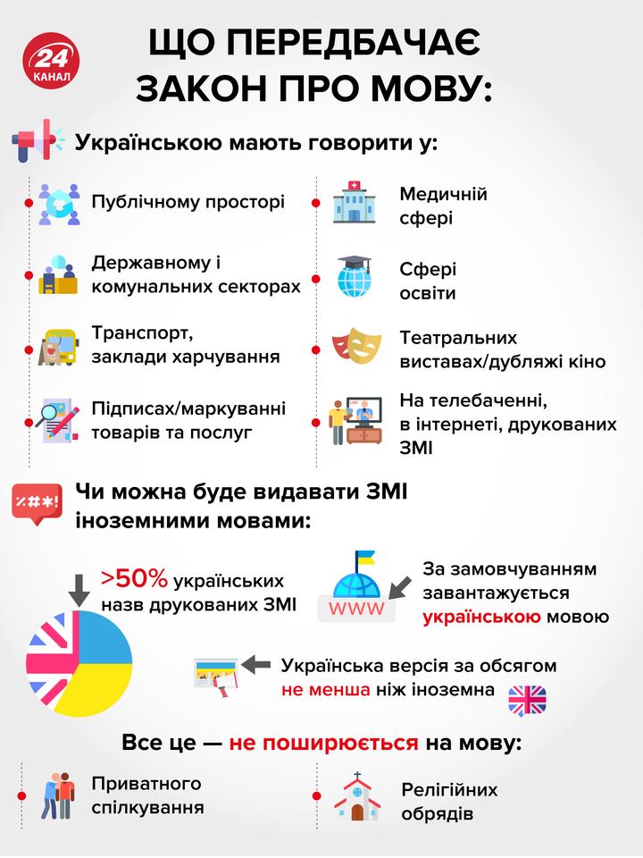 Что предусматривает языковой закон в Украине