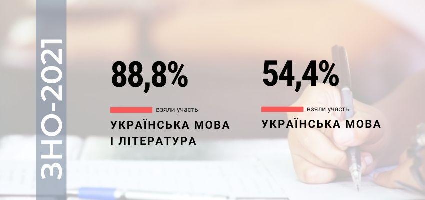 Фото сайта Украинского центра оценивания качества образования